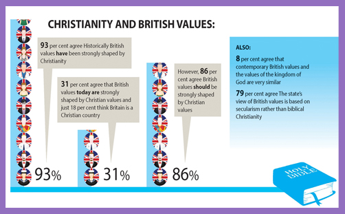 Christianity and British values 2