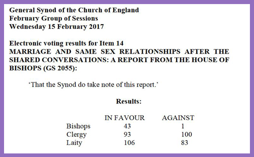 Synod vote same-sex relations