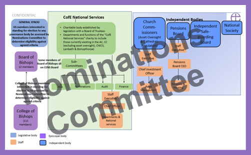Church of England conclave nominations committee